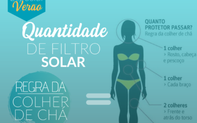 Quantidade de filtro solar – regra da colher de chá